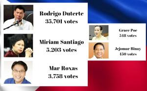 Duterte wins online mock up poll 2
