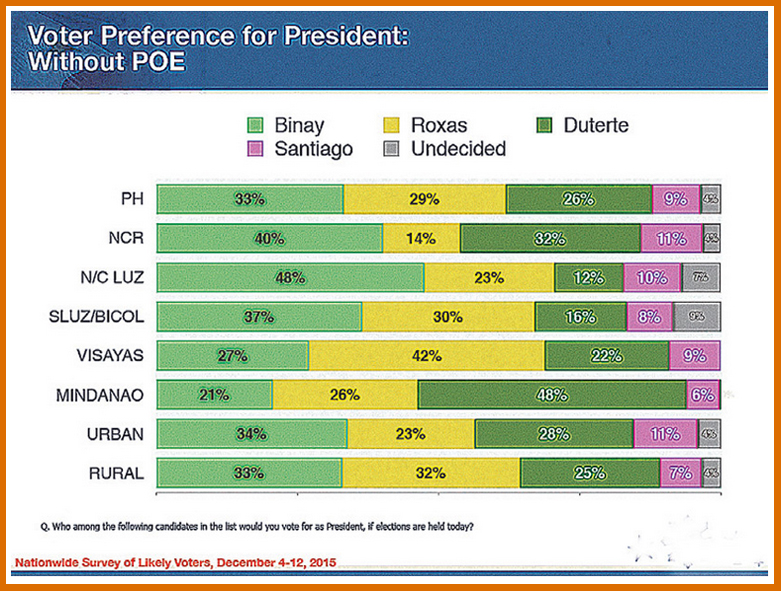 The Standard Poll - Binay biggest beneficiary if Poe is disqualified 2