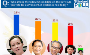 The Standard Poll - Pinoy Thaiyo