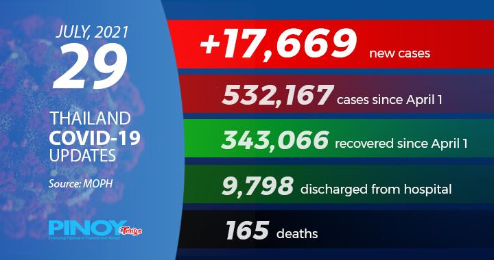 pinoythaiyo thailand covid case july 29
